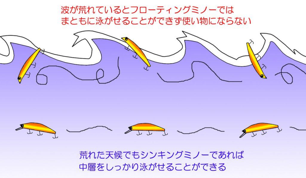 シンキングミノーは荒れた天候でもしっかり泳ぐ