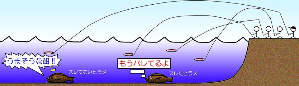 遠くのヒラメはルアーに喰い付きやすい傾向がある