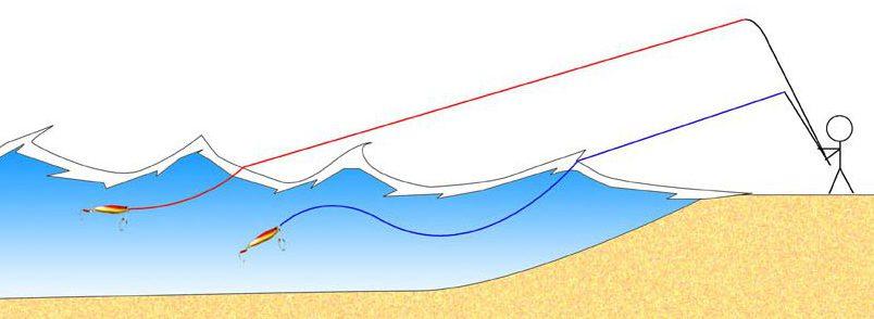 ロッドは長い方が波をかわし易いためルアーのコントロールに有利